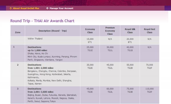 Thai Air Awards Chart