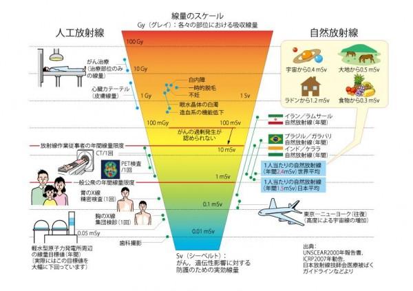 日常生活の放射線